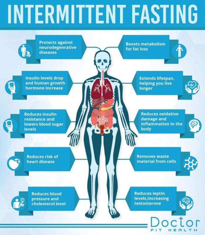 kebaikan intermittent fasting